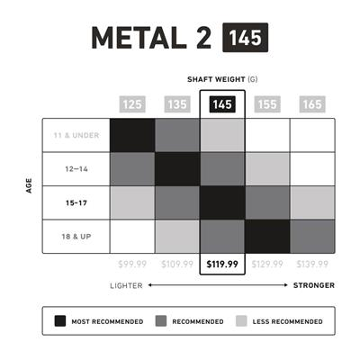 Metal 2 145 A/M Shaft - Chart (StringKing Metal 2 145 A/M Shaft)