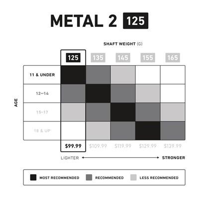 Metal 2 125 A/M Shaft - Chart (StringKing Metal 2 125 A/M Shaft)