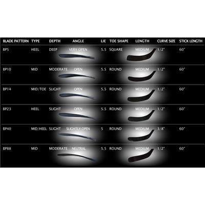 Blade Chart (Miken MV-5 Pro Composite Stick)