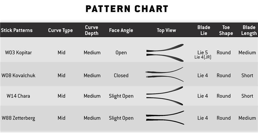 Blade Pattern Chart Warrior Covert Dt4 Grip Composite Stick Senior