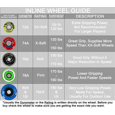 Inline Wheel Guide (Rink Rat Identity Krysis Inline Wheel)