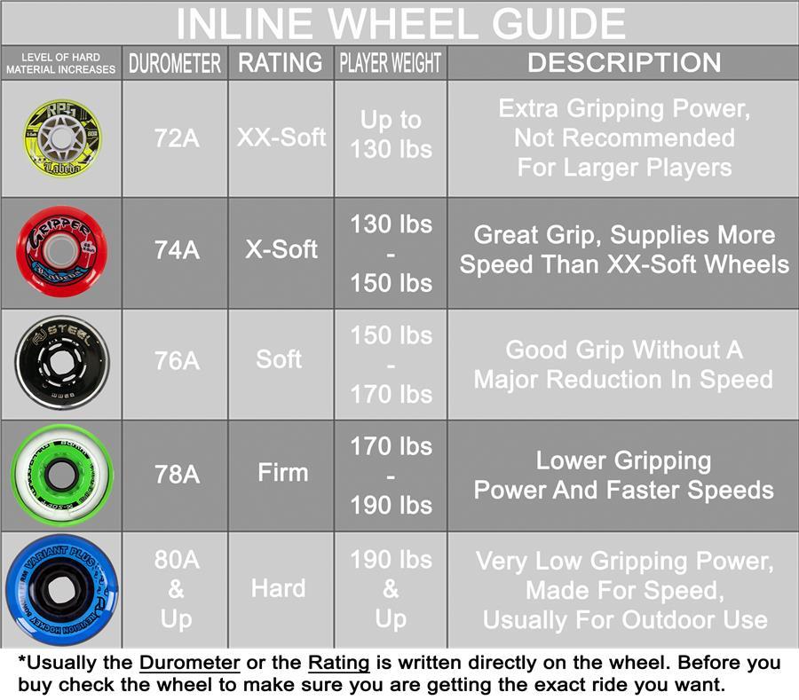 Labeda Gripper Millennium Inline Wheels Pure Hockey Equipment