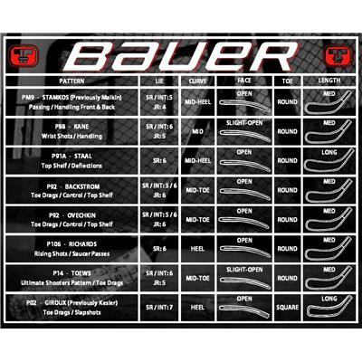 BLADE CHART (Bauer Supreme TotalOne MX3 Composite Hockey Stick)