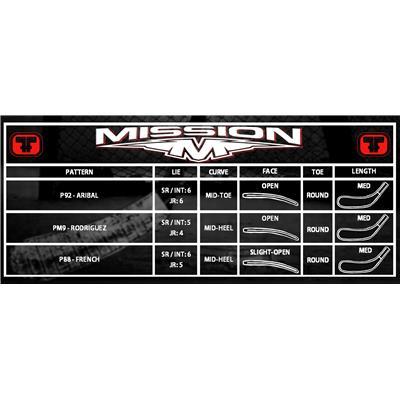 Blade Chart (Mission STIR-D1 Composite Grip Stick)