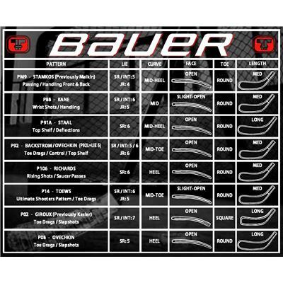Blade Chart (Bauer Vapor 1X GripTac Composite Stick - 2015)