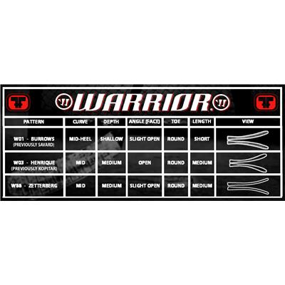 Blade Chart (Warrior Dynasty AX1 Grip Composite Stick - Junior)